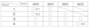 モイスト量とモイスト温度の設定