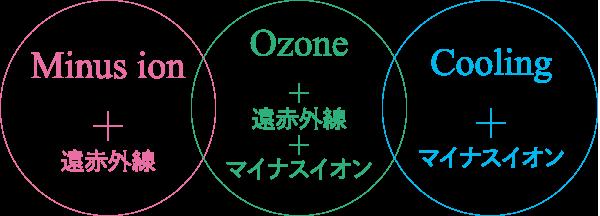 マイナスイオン・オゾン・クーリング